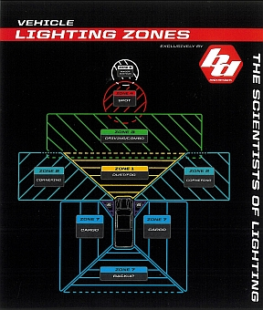 BAJA DESIGNS LIGHTING ZONES